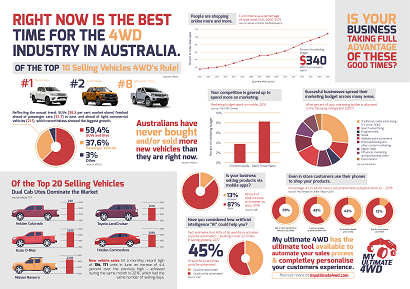 4wd Infographic 2017